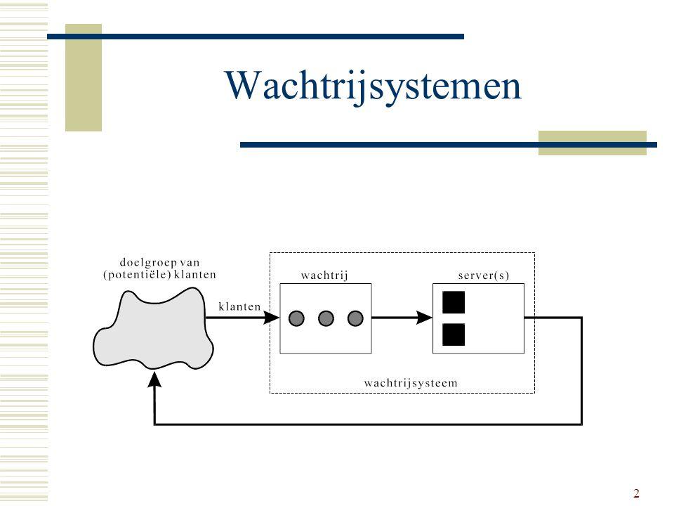 Wachtrijsystemen