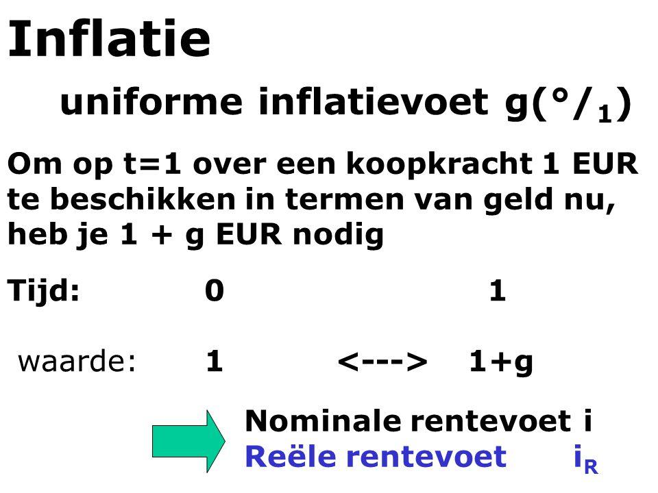 Inflatie uniforme inflatievoet g(°/1)