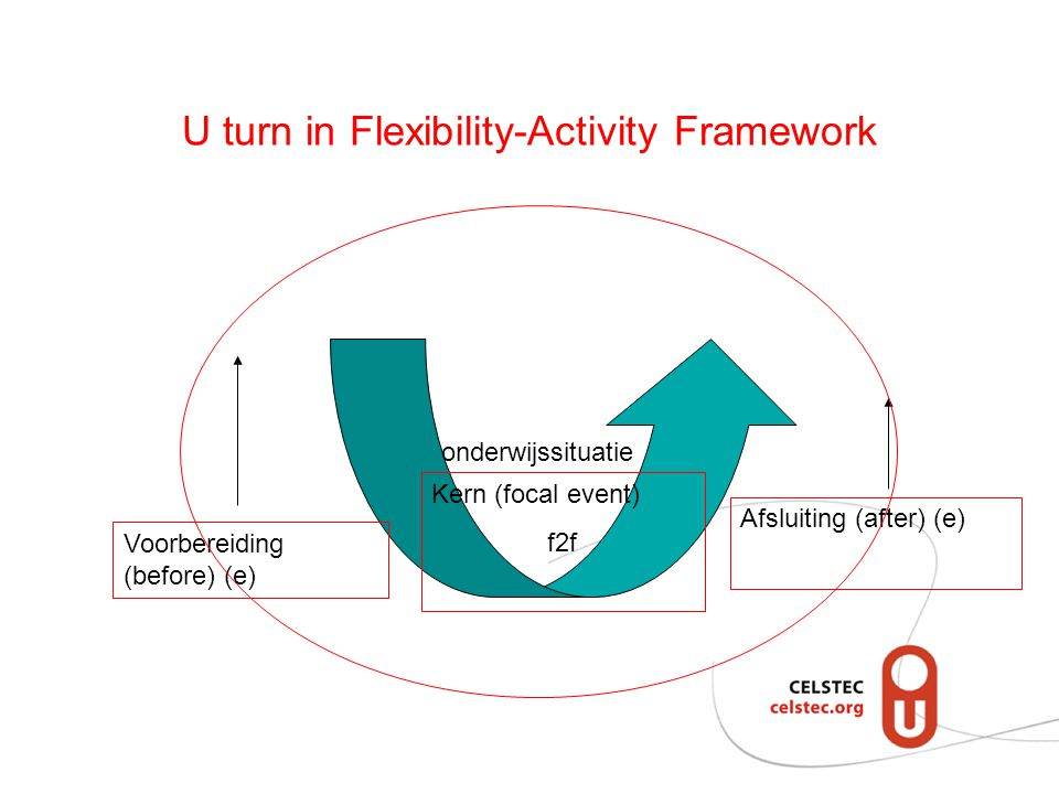 U turn in Flexibility-Activity Framework