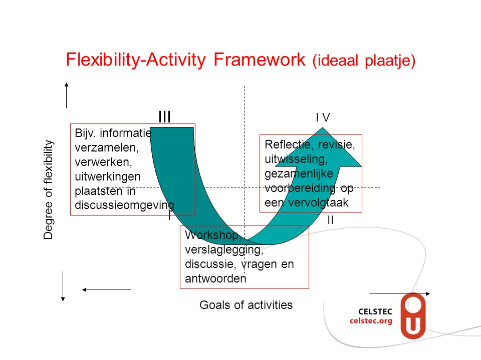 Flexibility-Activity Framework (ideaal plaatje)