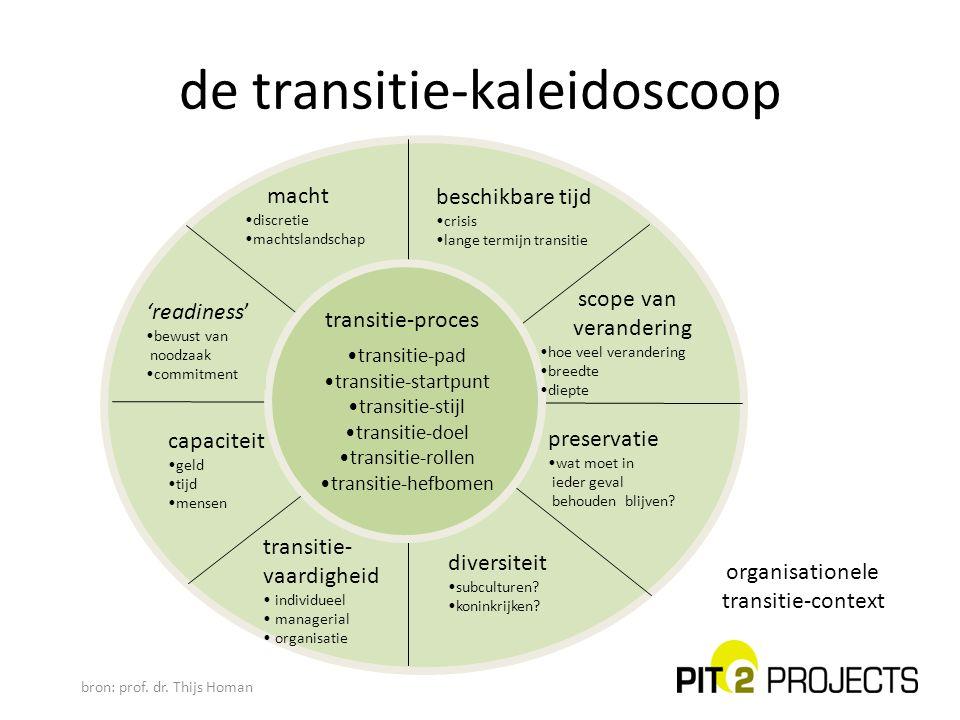 de transitie-kaleidoscoop