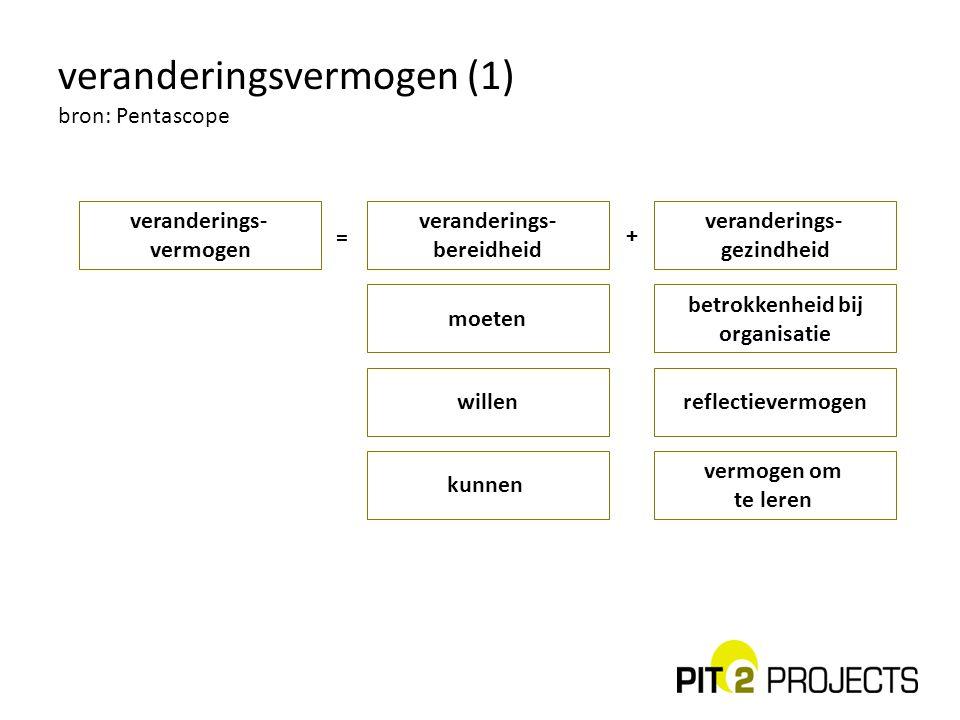 veranderingsvermogen (1) bron: Pentascope