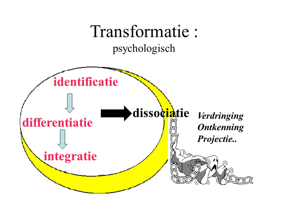 Transformatie : psychologisch