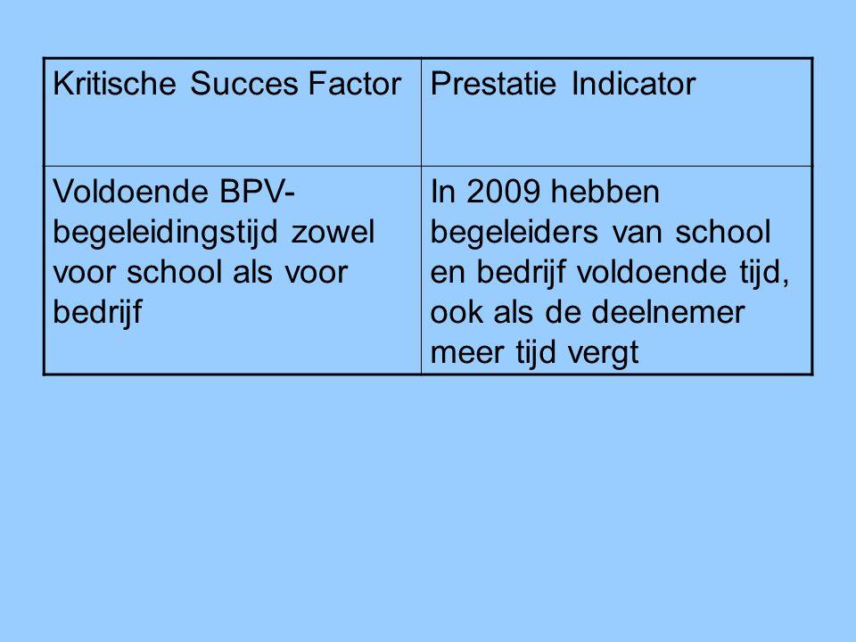 Kritische Succes Factor