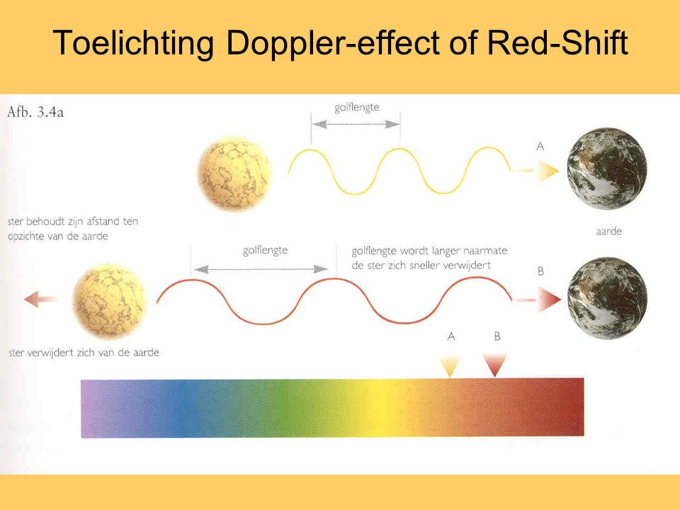 Toelichting Doppler-effect of Red-Shift