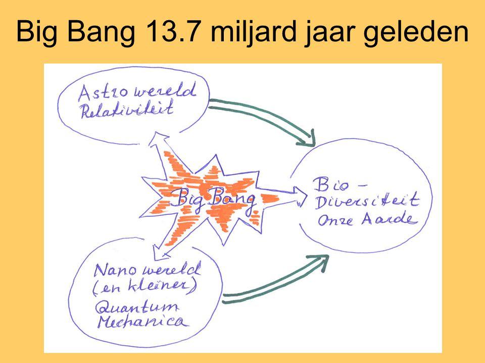 Big Bang 13.7 miljard jaar geleden