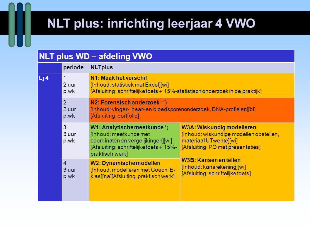 NLT plus: inrichting leerjaar 4 VWO