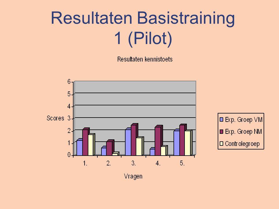 Resultaten Basistraining 1 (Pilot)