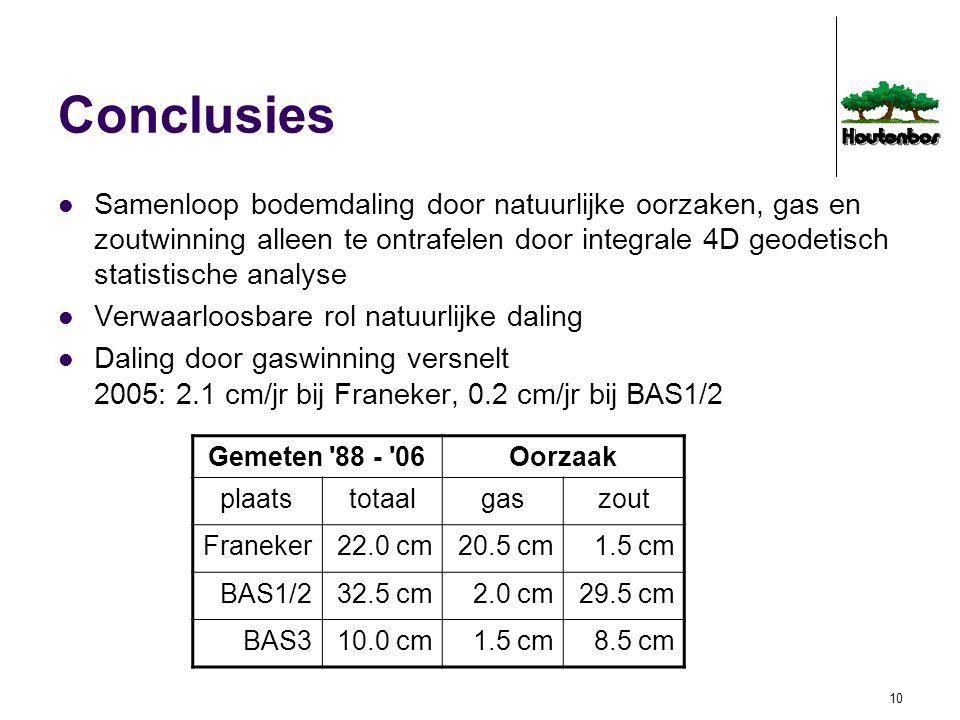 Conclusies Samenloop bodemdaling door natuurlijke oorzaken, gas en zoutwinning alleen te ontrafelen door integrale 4D geodetisch statistische analyse.