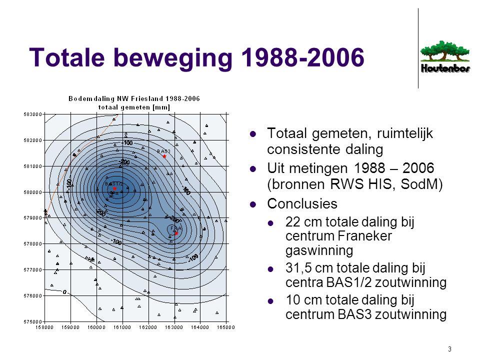 Totale beweging 1988-2006 Totaal gemeten, ruimtelijk consistente daling. Uit metingen 1988 – 2006 (bronnen RWS HIS, SodM)