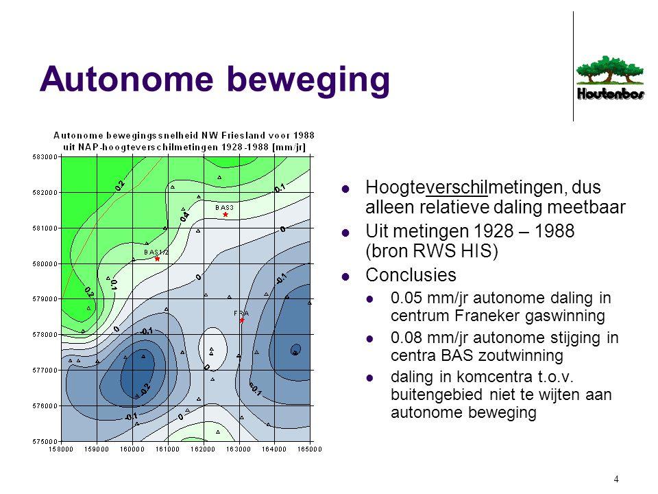 Autonome beweging Hoogteverschilmetingen, dus alleen relatieve daling meetbaar. Uit metingen 1928 – 1988 (bron RWS HIS)