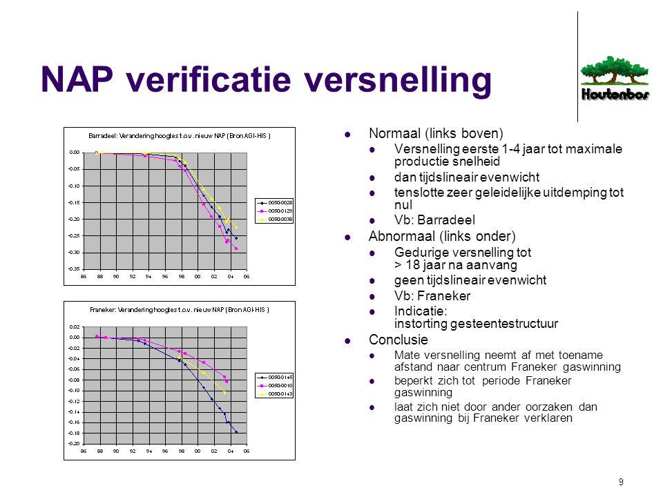 NAP verificatie versnelling
