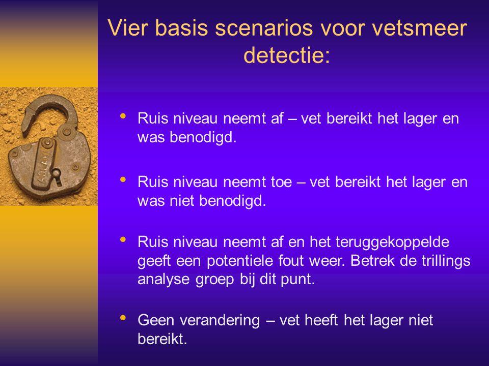 Vier basis scenarios voor vetsmeer detectie: