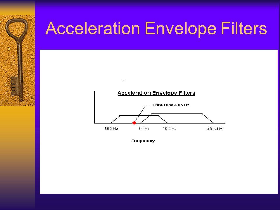 Acceleration Envelope Filters