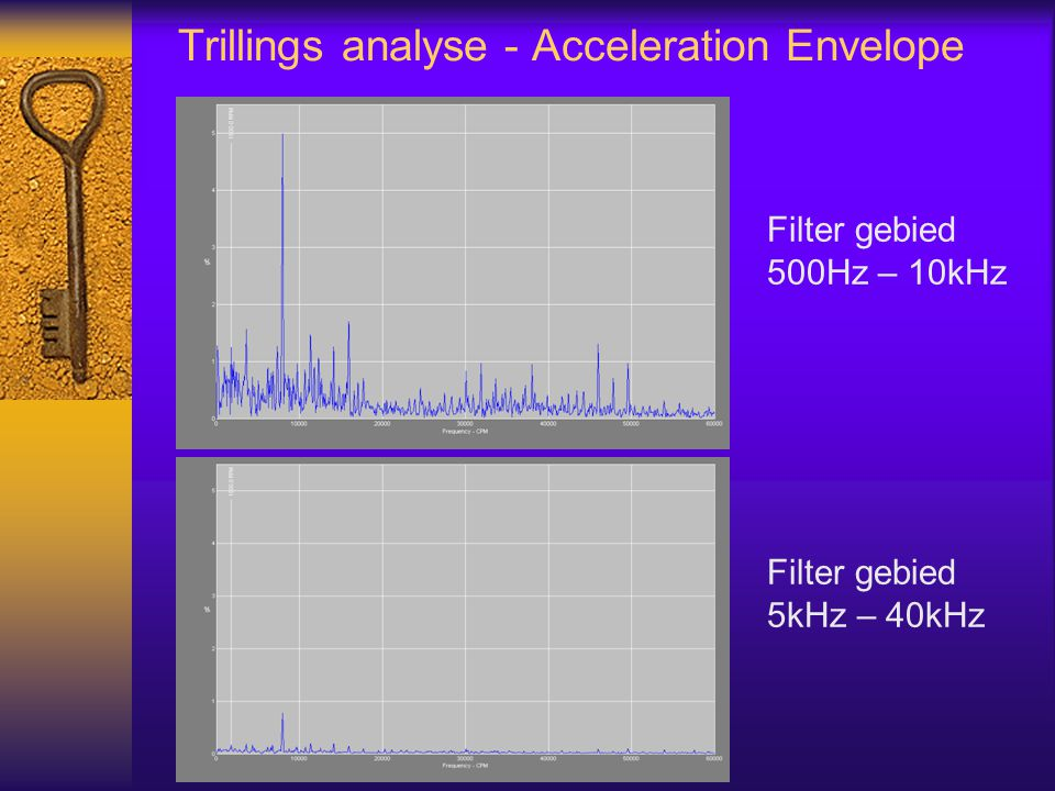 Trillings analyse - Acceleration Envelope