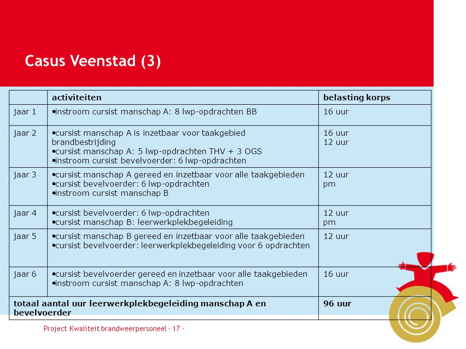 Casus Veenstad (3) Besluit activiteiten belasting korps jaar 1
