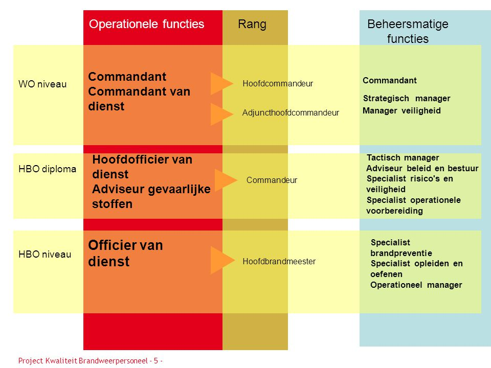 Officier van dienst Operationele functies Rang Beheersmatigefuncties