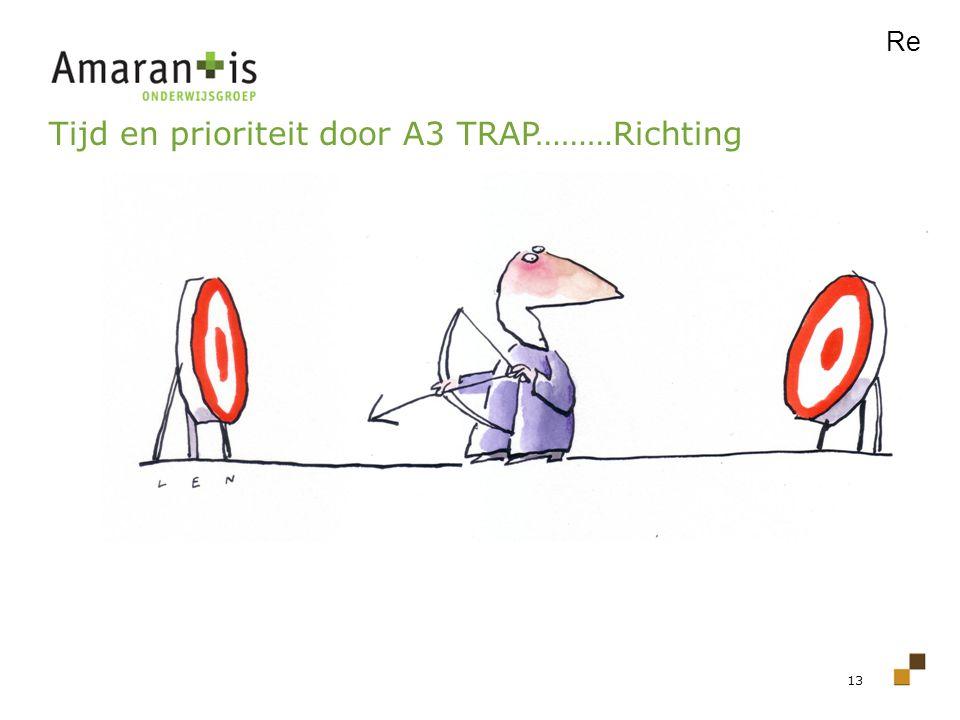 Tijd en prioriteit door A3 TRAP………Richting