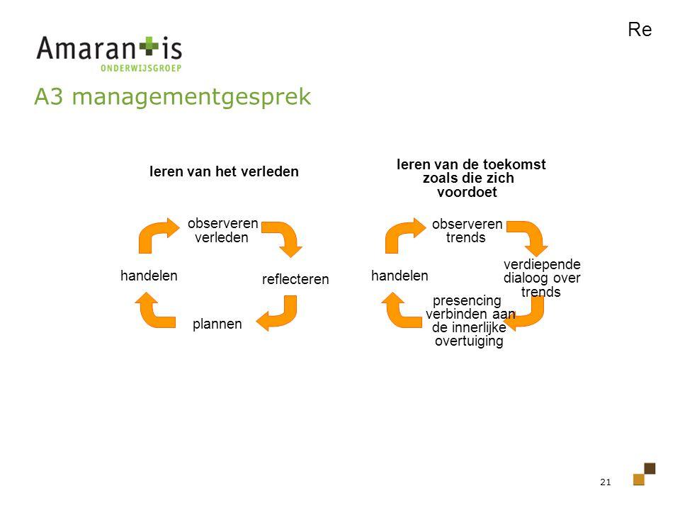 A3 managementgesprek Re observeren verleden leren van het verleden