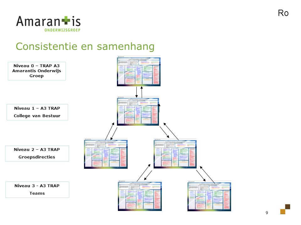 Niveau 0 – TRAP A3 Amarantis Onderwijs Groep