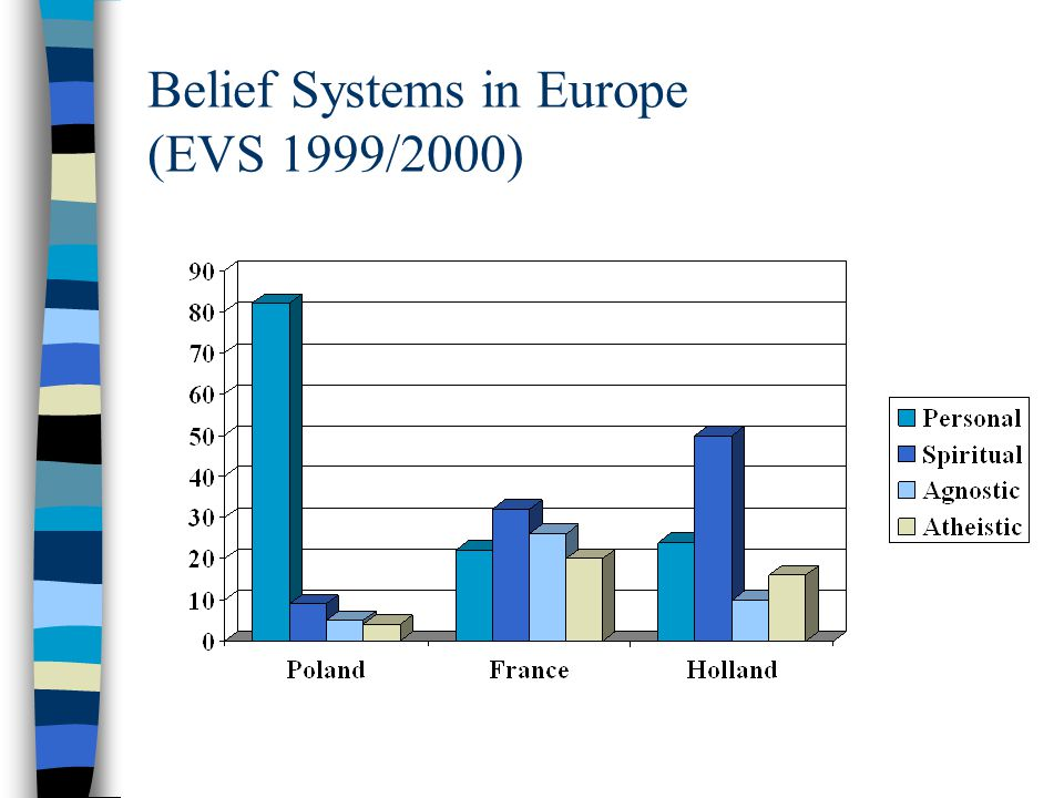 Belief Systems in Europe (EVS 1999/2000)