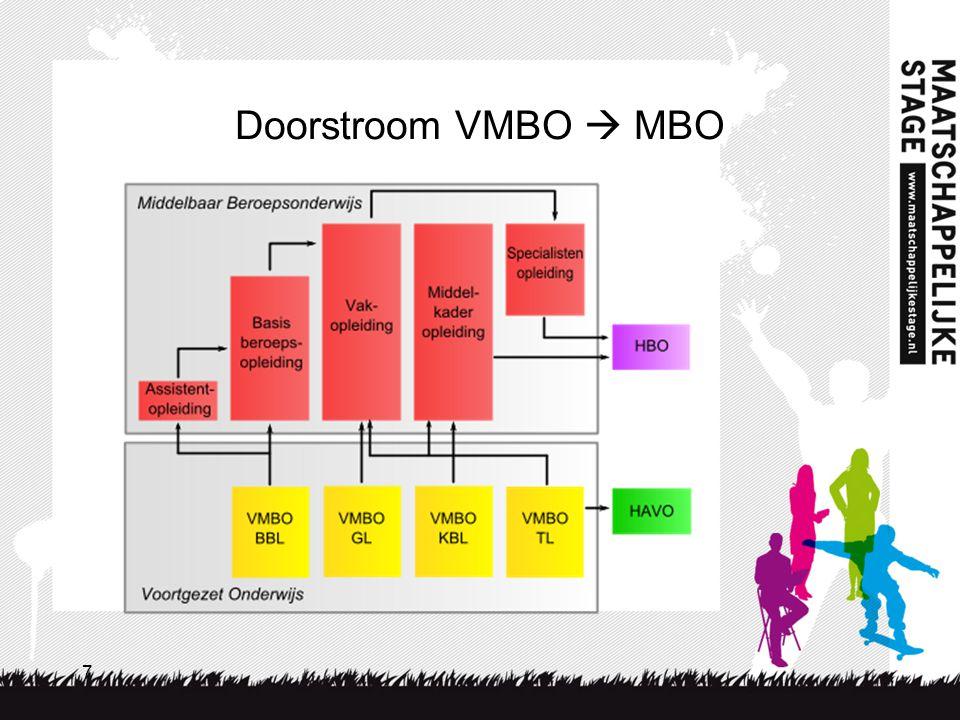 Doorstroom VMBO  MBO