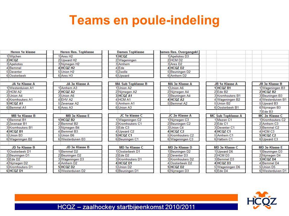 Teams en poule-indeling