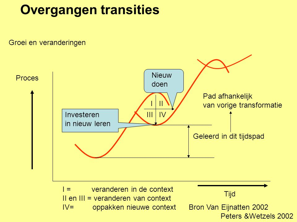 Overgangen transities