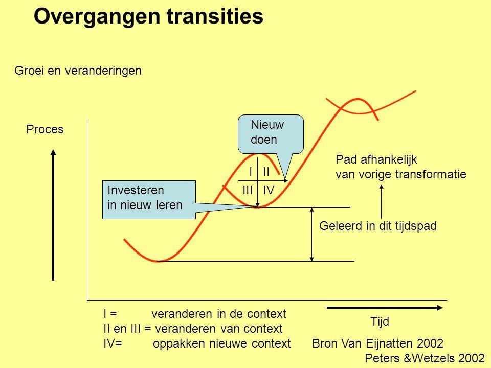 Overgangen transities