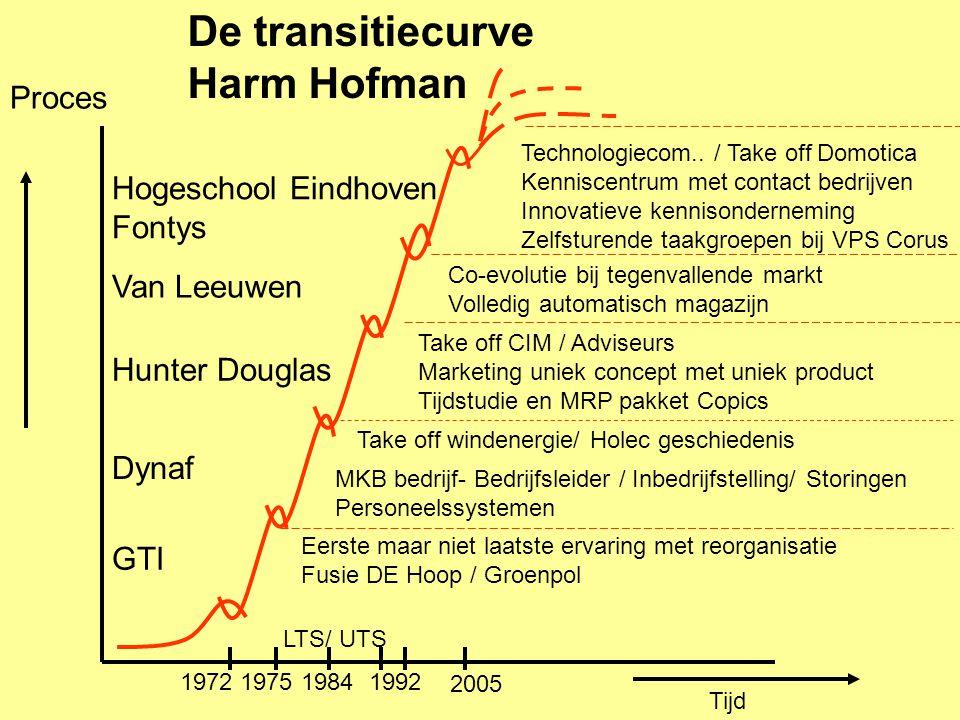 De transitiecurve Harm Hofman Proces Hogeschool Eindhoven Fontys