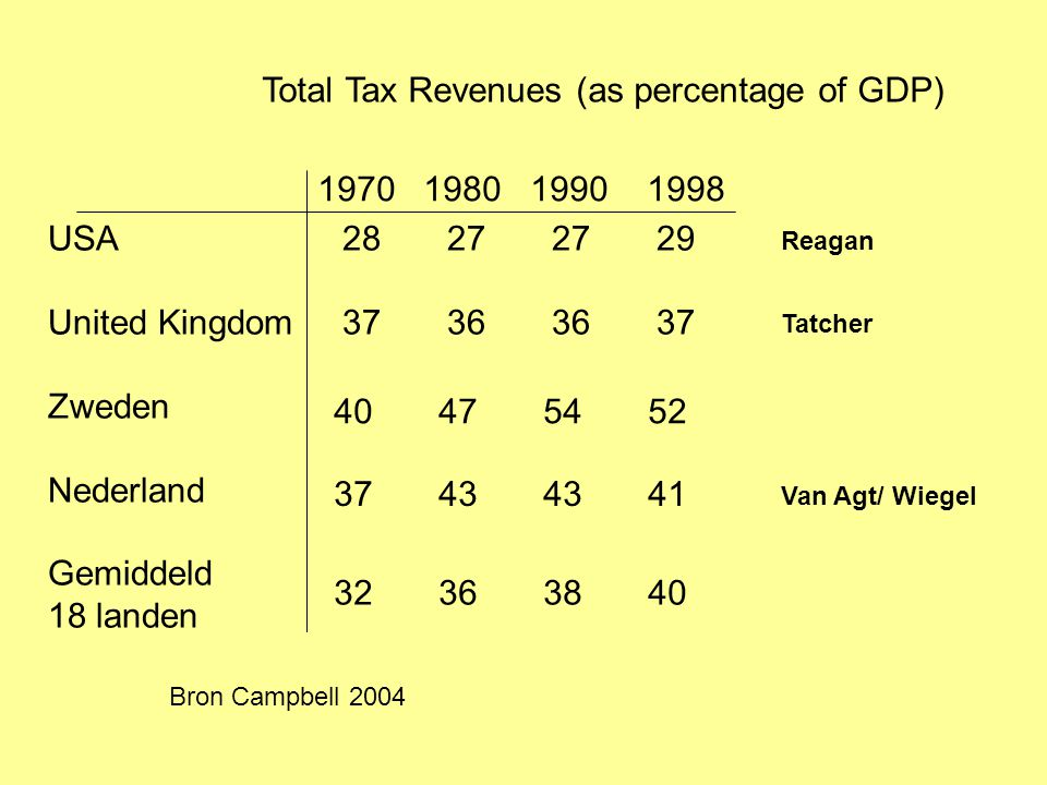 Total Tax Revenues (as percentage of GDP)
