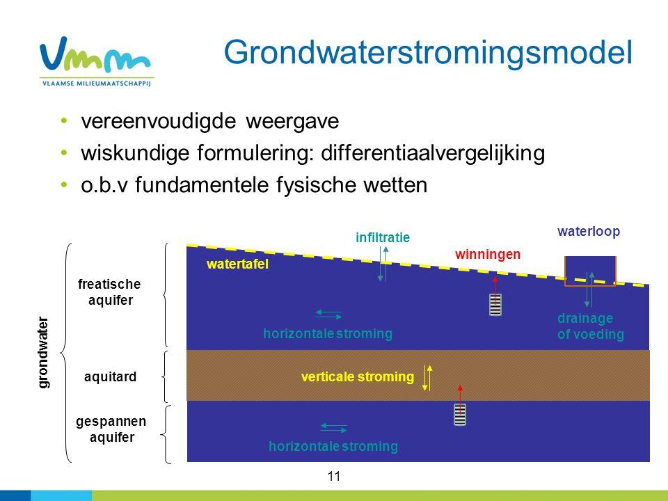 Grondwaterstromingsmodel