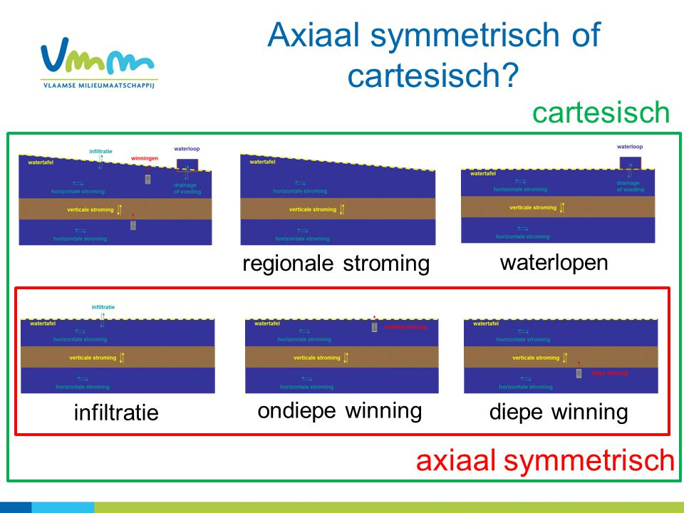 Axiaal symmetrisch of cartesisch