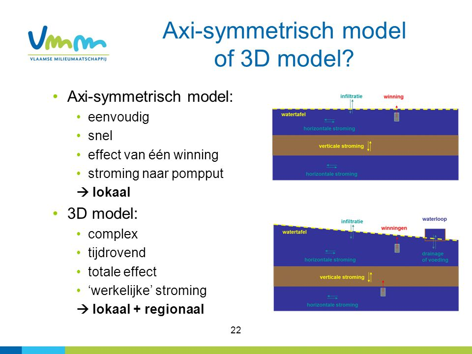 Axi-symmetrisch model of 3D model