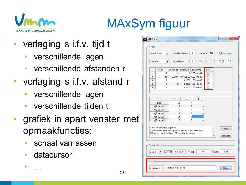 MAxSym figuur verlaging s i.f.v. tijd t verlaging s i.f.v. afstand r