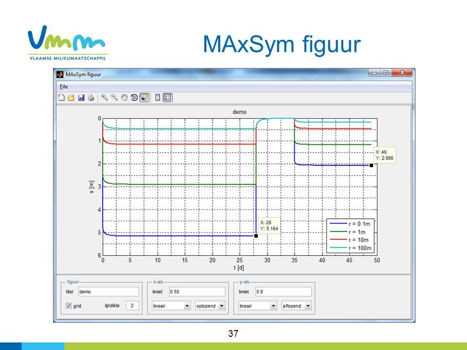 MAxSym figuur 37