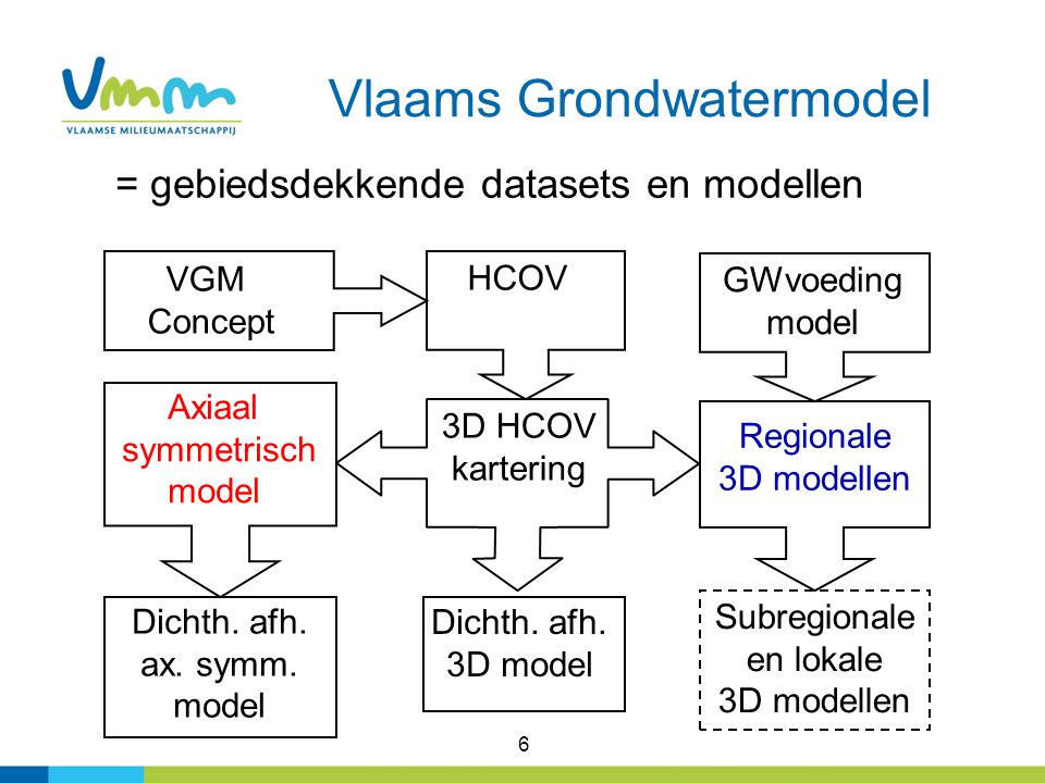 Vlaams Grondwatermodel