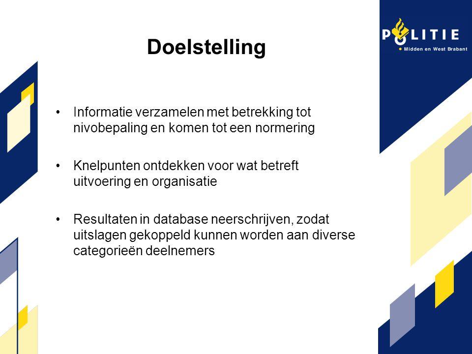 Doelstelling Informatie verzamelen met betrekking tot nivobepaling en komen tot een normering.