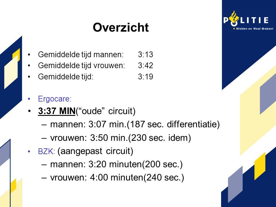 Overzicht 3:37 MIN( oude circuit)