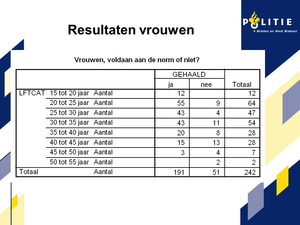 Resultaten vrouwen