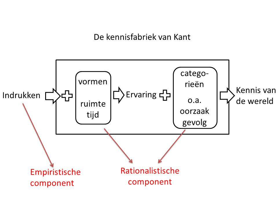 Rationalistische component