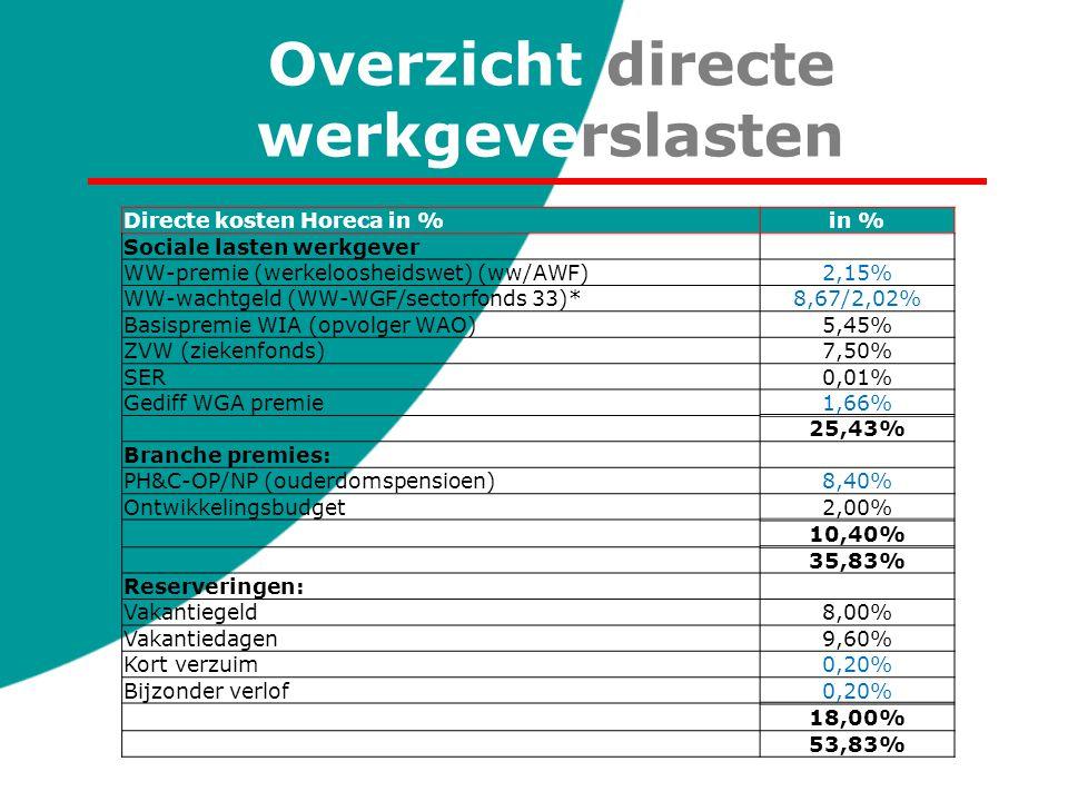 Overzicht directe werkgeverslasten