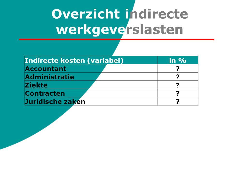 Overzicht indirecte werkgeverslasten