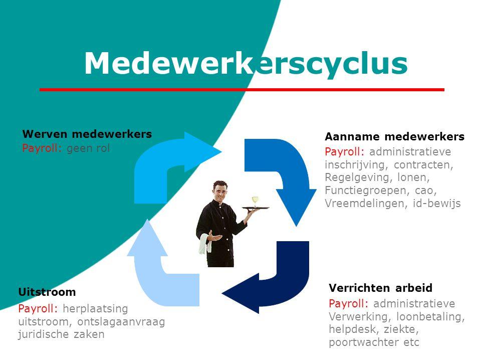 Medewerkerscyclus Werven medewerkers Aanname medewerkers