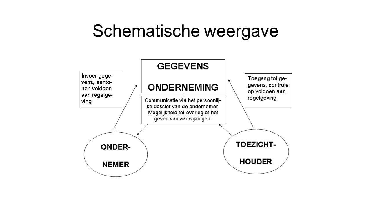 Schematische weergave