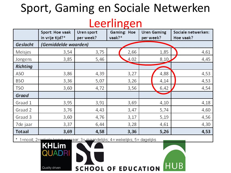 Sport, Gaming en Sociale Netwerken Leerlingen