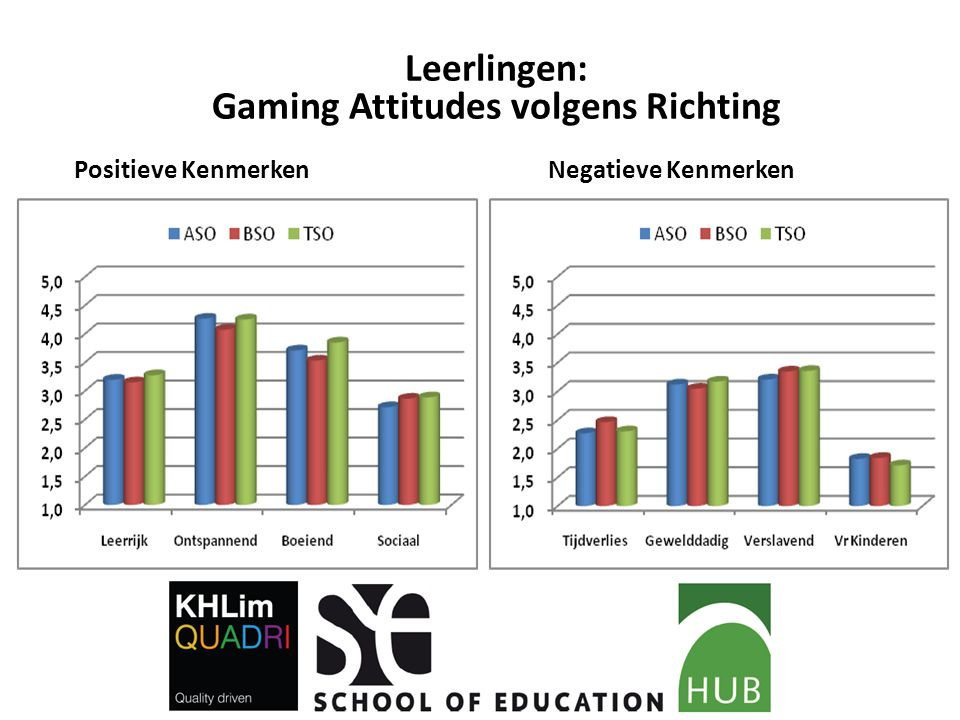 Leerlingen: Gaming Attitudes volgens Richting