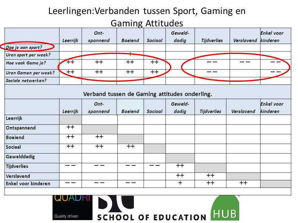 Leerlingen:Verbanden tussen Sport, Gaming en Gaming Attitudes