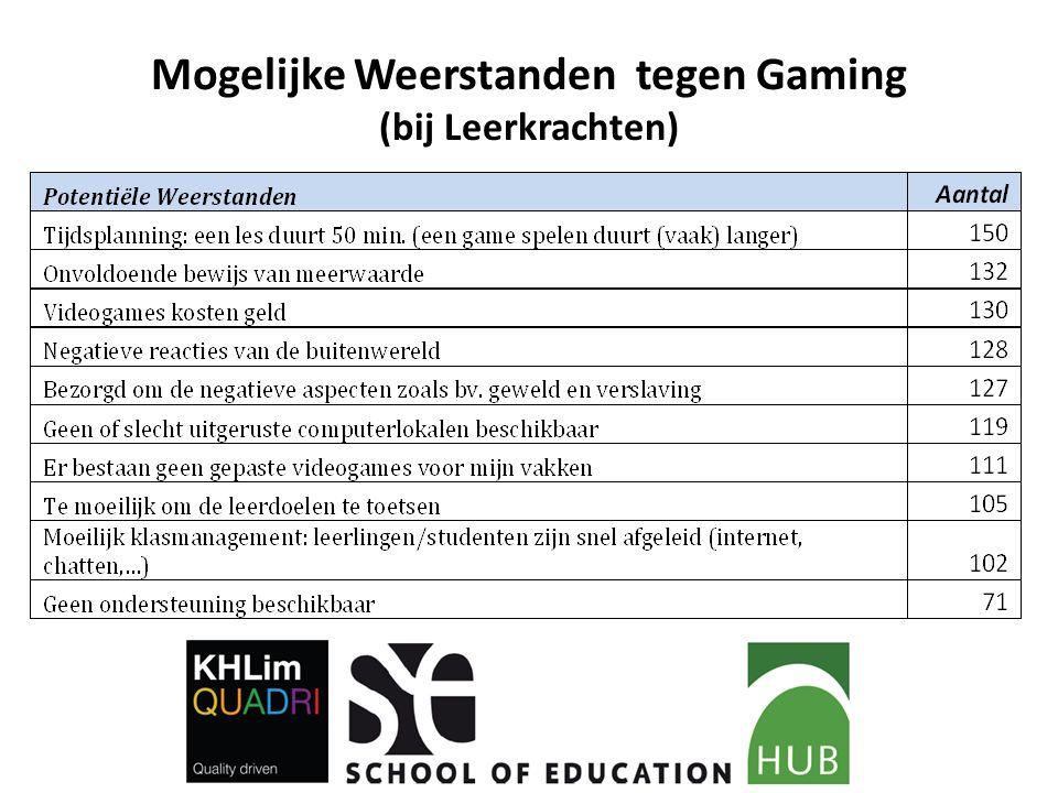 Mogelijke Weerstanden tegen Gaming (bij Leerkrachten)