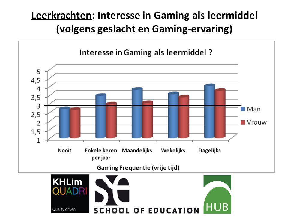 Leerkrachten: Interesse in Gaming als leermiddel (volgens geslacht en Gaming-ervaring)